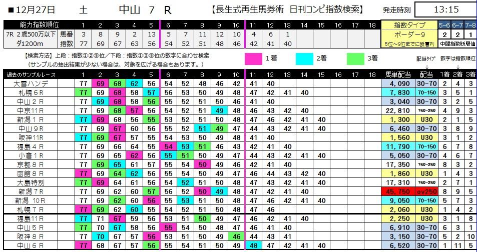 【コンピ指数】1227中山7(日刊コンピ 馬券生活 的中 万馬券 三連単 札幌競馬)