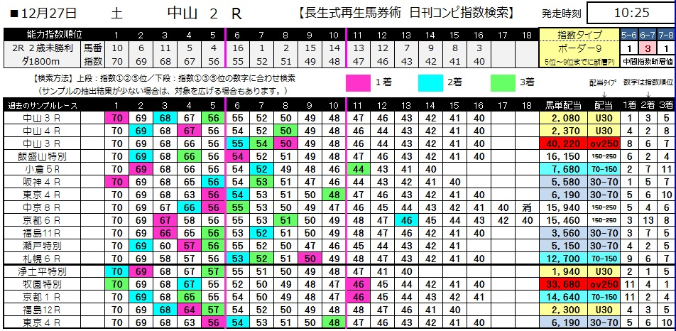 【コンピ指数】1227中山2(日刊コンピ 馬券生活 的中 万馬券 三連単 札幌競馬)