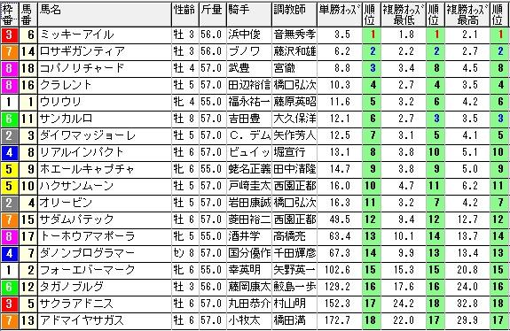 【約30分前オッズ】1227阪神11(日刊コンピ 馬券生活 的中 万馬券 三連単 札幌競馬)