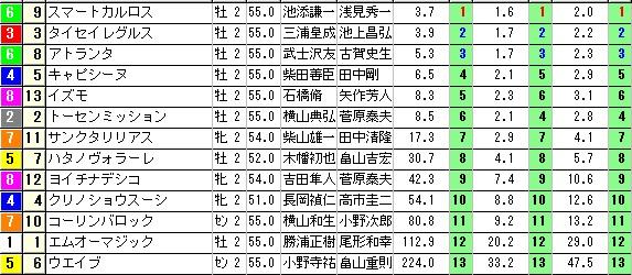 【約30分前オッズ】1227中山7(日刊コンピ 馬券生活 的中 万馬券 三連単 札幌競馬)