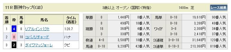 1227阪神11(日刊コンピ 馬券生活 的中 万馬券 三連単 札幌競馬)