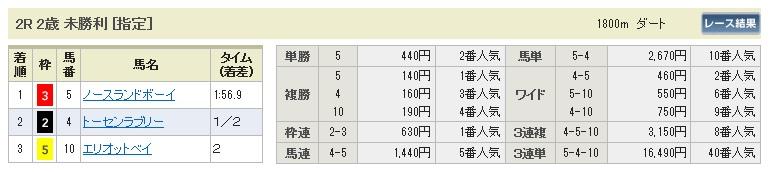 1227中山2(日刊コンピ 馬券生活 的中 万馬券 三連単 札幌競馬)