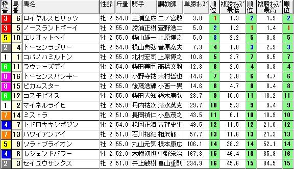 1227中山2オッズ(日刊コンピ 馬券生活 的中 万馬券 三連単 札幌競馬)