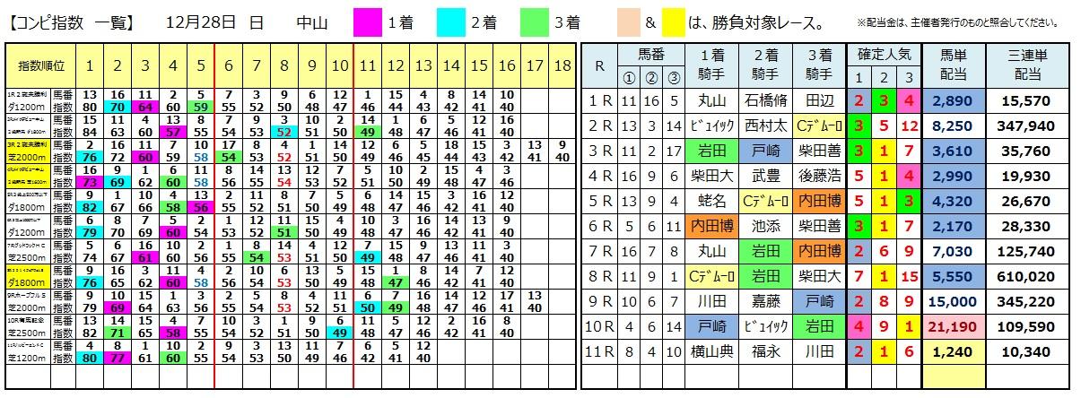 1228中山(日刊コンピ 馬券生活 的中 万馬券 三連単 札幌競馬)