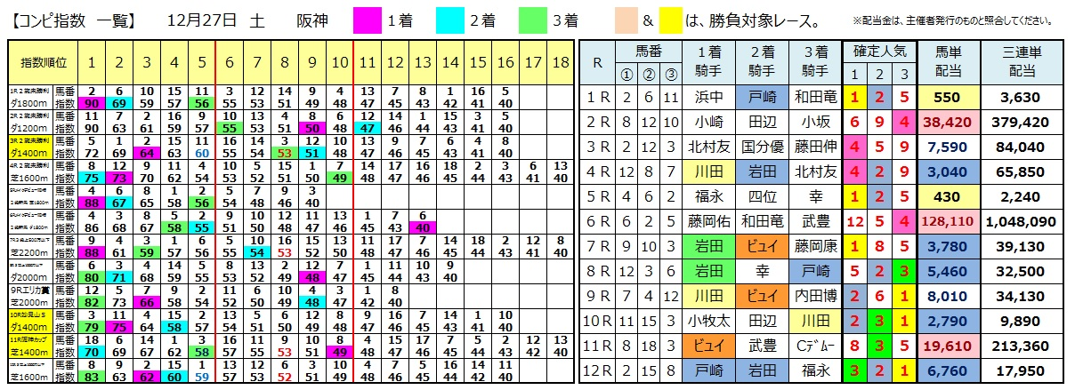 1227阪神(日刊コンピ 馬券生活 的中 万馬券 三連単 札幌競馬)