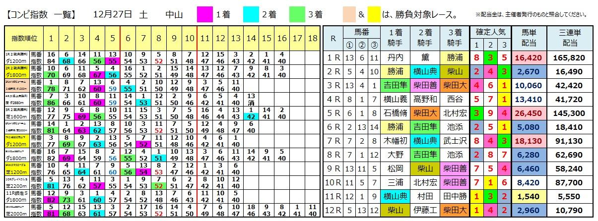 1227中山(日刊コンピ 馬券生活 的中 万馬券 三連単 札幌競馬)