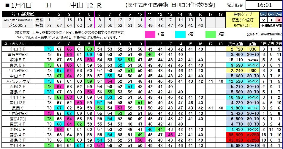【コンピ指数】0104中山12(日刊コンピ 馬券生活 的中 万馬券 三連単 札幌競馬)