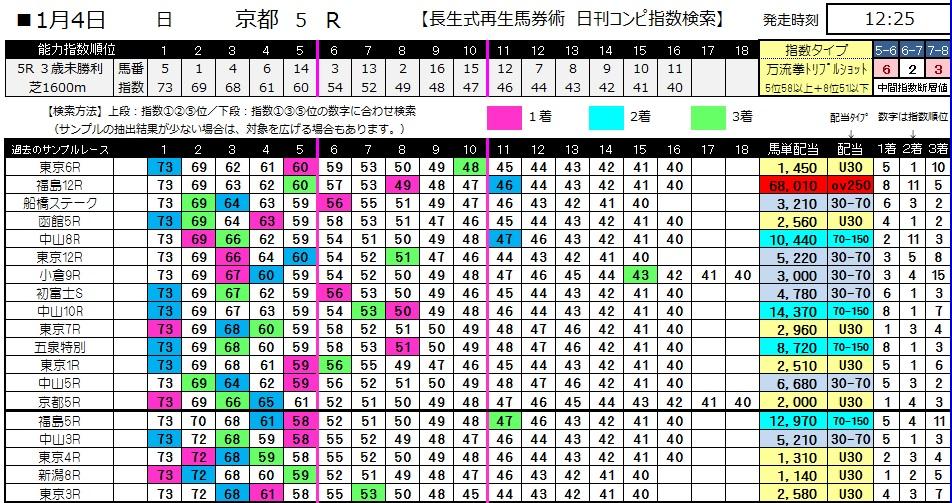 【コンピ指数】0104京都5(日刊コンピ 馬券生活 的中 万馬券 三連単 札幌競馬)