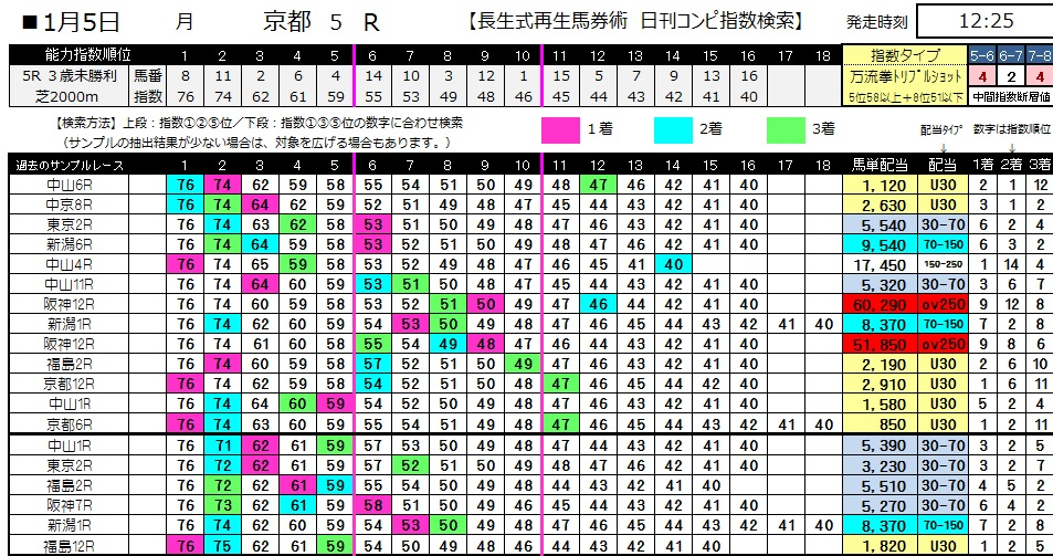 【コンピ指数】0105京都5(日刊コンピ 馬券生活 的中 万馬券 三連単 札幌競馬)