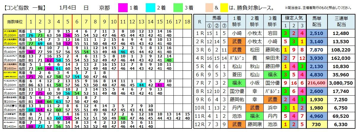 0104京都(日刊コンピ 馬券生活 的中 万馬券 三連単 札幌競馬)