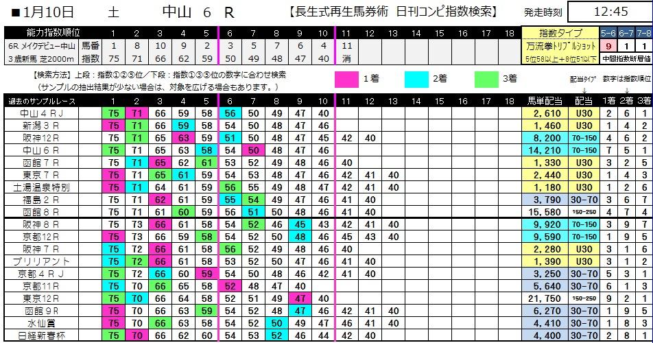 【コンピ指数】0110中山6(日刊コンピ 馬券生活 的中 万馬券 三連単 札幌競馬)