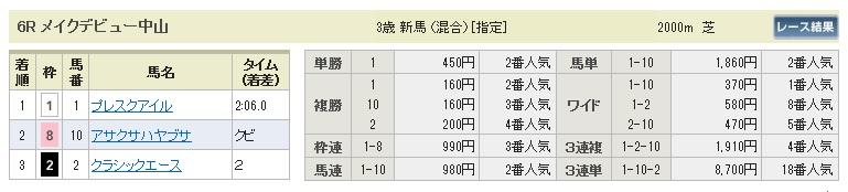 0110中山6(日刊コンピ 馬券生活 的中 万馬券 三連単 札幌競馬)