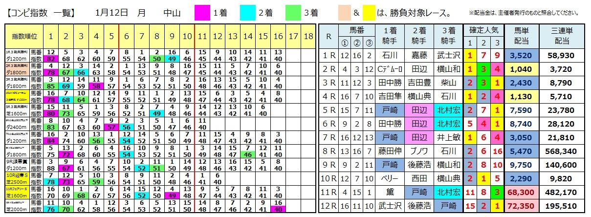 0112中山(日刊コンピ 馬券生活 的中 万馬券 三連単 札幌競馬)
