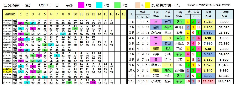 0111京都(日刊コンピ 馬券生活 的中 万馬券 三連単 札幌競馬)