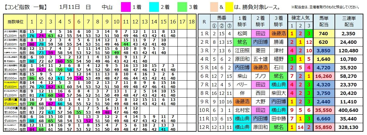 0111中山(日刊コンピ 馬券生活 的中 万馬券 三連単 札幌競馬)