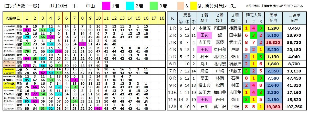 0110中山(日刊コンピ 馬券生活 的中 万馬券 三連単 札幌競馬)