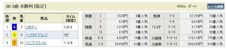 0118京都3(日刊コンピ 馬券生活 的中 万馬券 三連単 札幌競馬)
