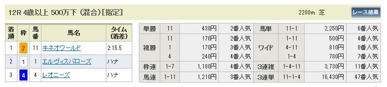 0118中山12(日刊コンピ 馬券生活 的中 万馬券 三連単 札幌競馬)