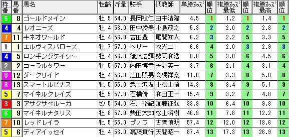 0118中山12(1500オッズ)(日刊コンピ 馬券生活 的中 万馬券 三連単 札幌競馬)
