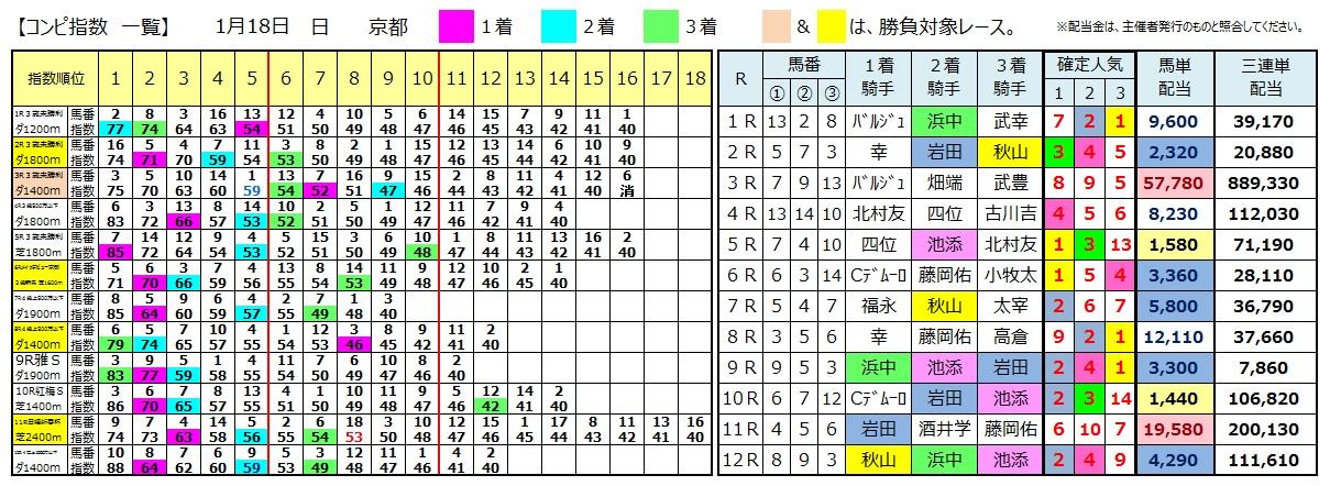 0118京都(日刊コンピ 馬券生活 的中 万馬券 三連単 札幌競馬)