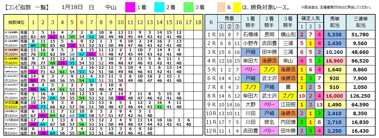 0118中山(日刊コンピ 馬券生活 的中 万馬券 三連単 札幌競馬)