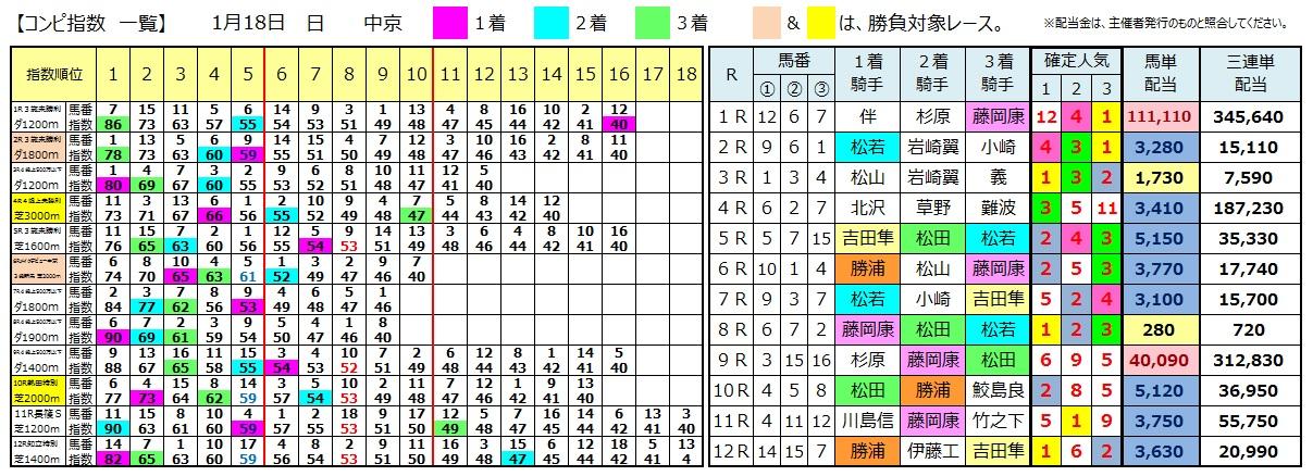 0118中京(日刊コンピ 馬券生活 的中 万馬券 三連単 札幌競馬)