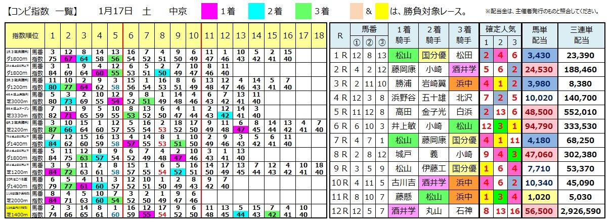 0117中京(日刊コンピ 馬券生活 的中 万馬券 三連単 札幌競馬)