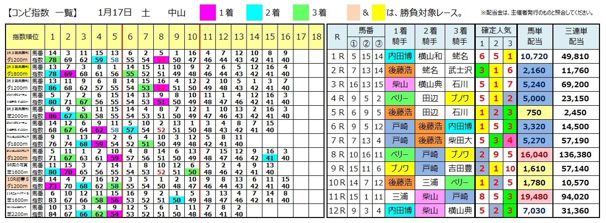 0117中山(日刊コンピ 馬券生活 的中 万馬券 三連単 札幌競馬)