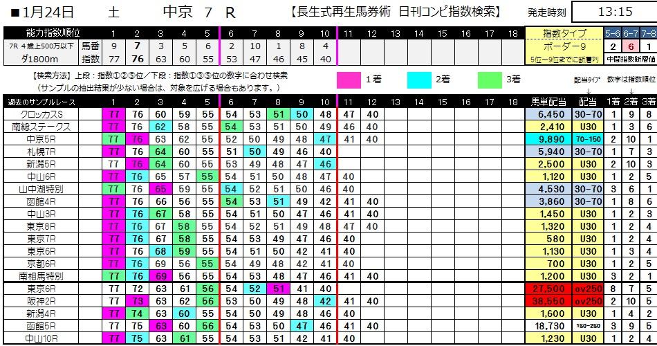 【コンピ指数】0124中京7(日刊コンピ 馬券生活 的中 万馬券 三連単 札幌競馬)