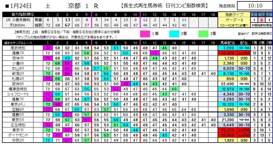 【コンピ指数】0124京都1(日刊コンピ 馬券生活 的中 万馬券 三連単 札幌競馬)