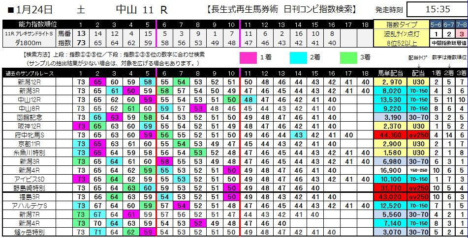 【コンピ指数】0124中山11(日刊コンピ 馬券生活 的中 万馬券 三連単 札幌競馬)