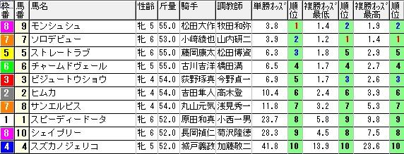 【約30分前オッズ】0124中京7(日刊コンピ 馬券生活 的中 万馬券 三連単 札幌競馬)