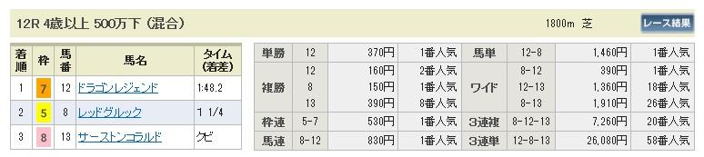 0125中山12(日刊コンピ 馬券生活 的中 万馬券 三連単 札幌競馬)