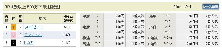 0124中京7(日刊コンピ 馬券生活 的中 万馬券 三連単 札幌競馬)