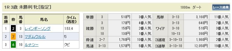 0124京都1(日刊コンピ 馬券生活 的中 万馬券 三連単 札幌競馬)