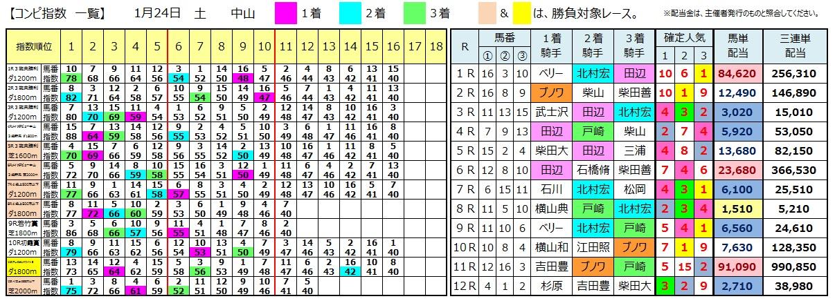 0124中山(日刊コンピ 馬券生活 的中 万馬券 三連単 札幌競馬)