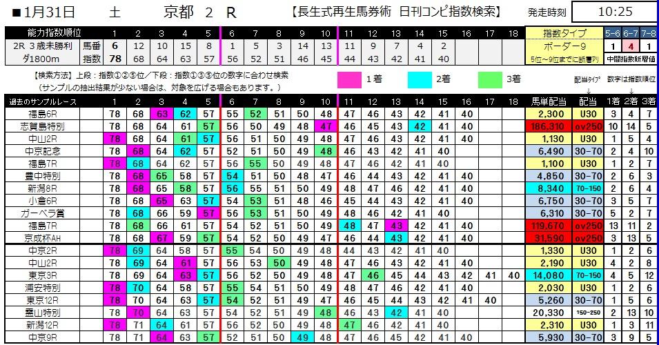 【コンピ指数】0131京都2(日刊コンピ 馬券生活 的中 万馬券 三連単 札幌競馬)