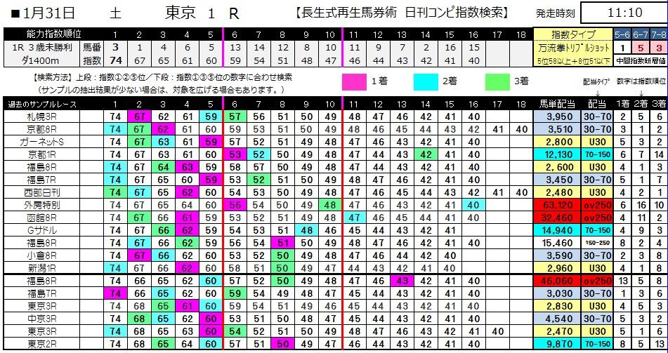 【コンピ指数】0131東京1(日刊コンピ 馬券生活 的中 万馬券 三連単 札幌競馬)