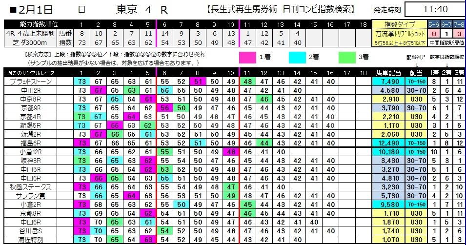 【コンピ指数】0201東京4(日刊コンピ 馬券生活 的中 万馬券 三連単 札幌競馬)