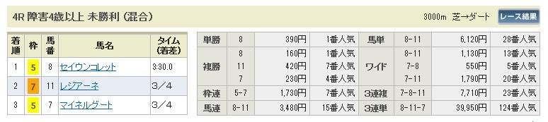 0201東京4(日刊コンピ 馬券生活 的中 万馬券 三連単 札<br />幌競馬)