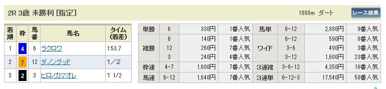 0131京都2(日刊コンピ 馬券生活 的中 万馬券 三連単 札幌競馬)