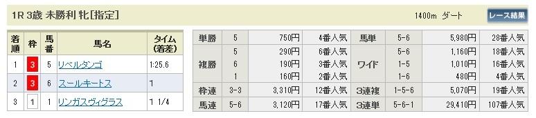 0131東京1(日刊コンピ 馬券生活 的中 万馬券 三連単 札幌競馬)