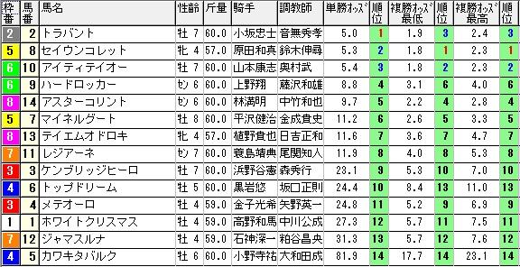 【約30分前オッズ】0201東京4(日刊コンピ 馬券生活 的中 万馬券 三連単 札幌競馬)