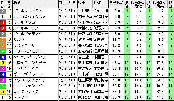 【約30分前オッズ】0131東京1(日刊コンピ 馬券生活 的中 万馬券 三連単 札幌競馬)