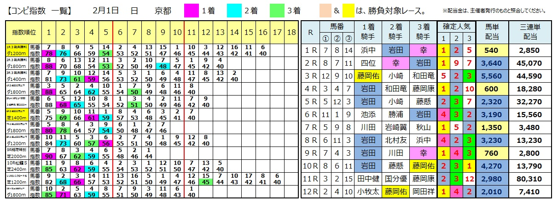 0201京都(日刊コンピ 馬券生活 的中 万馬券 三連単 札幌競馬)