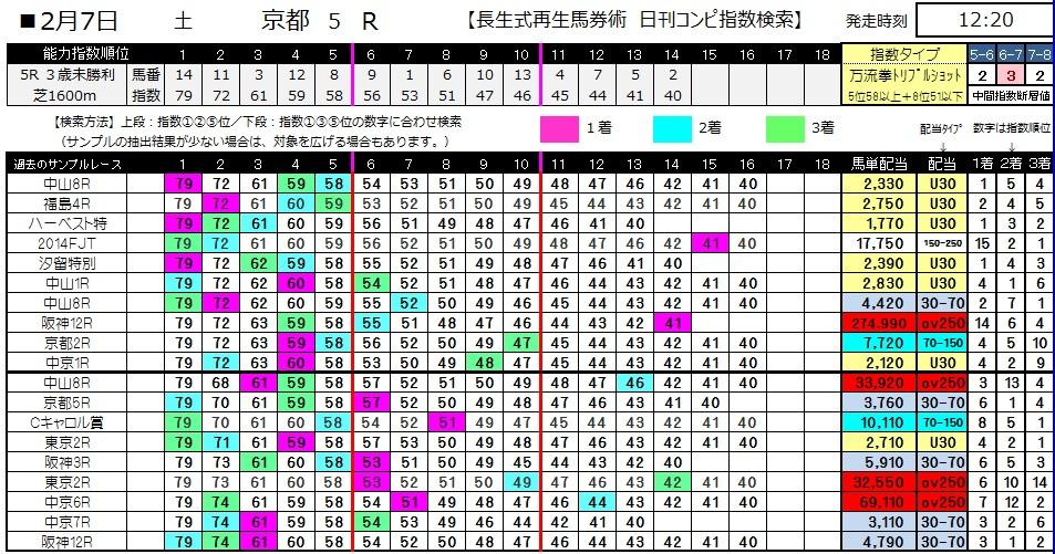 【コンピ指数】0207京都5(日刊コンピ 馬券生活 的中 万馬券 三連単 札幌競馬)