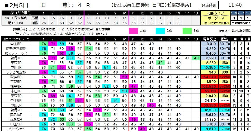 【コンピ指数】0208東京4(日刊コンピ 馬券生活 的中 万馬券 三連単 札幌競馬)