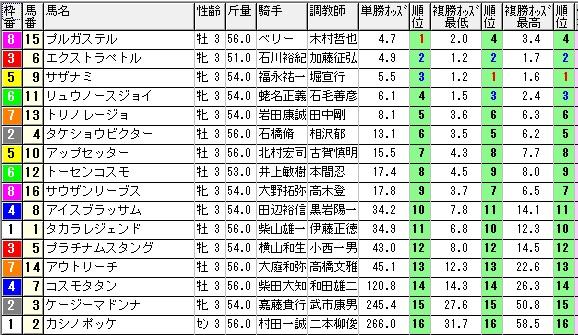 【約30分前オッズ】0208東京4(日刊コンピ 馬券生活 的中 万馬券 三連単 札幌競馬)