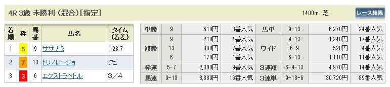 0208東京4(日刊コンピ 馬券生活 的中 万馬券 三連単 札幌競馬)