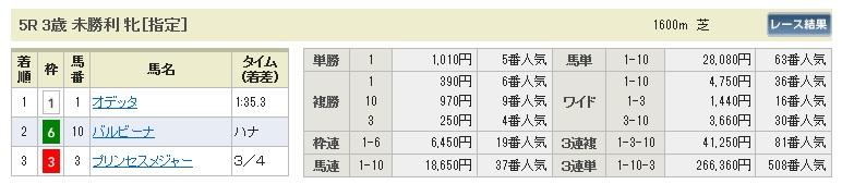 0207京都5(日刊コンピ 馬券生活 的中 万馬券 三連単 札幌競馬)